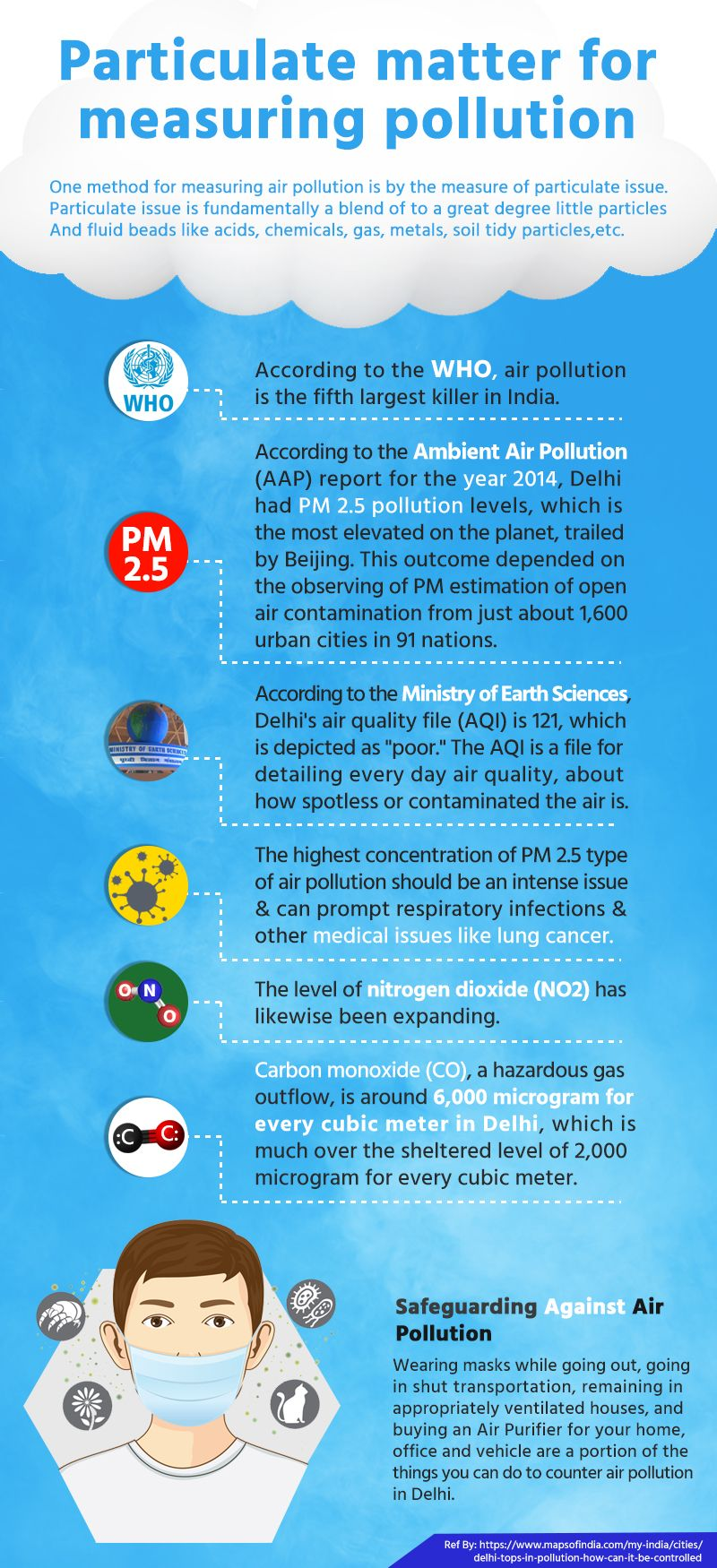 Types of Air pollution In Delhi Infographic One method