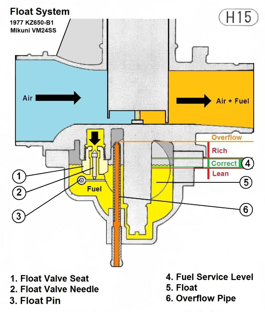 image result for mikuni carb diagram and kz 650 [ 871 x 1024 Pixel ]