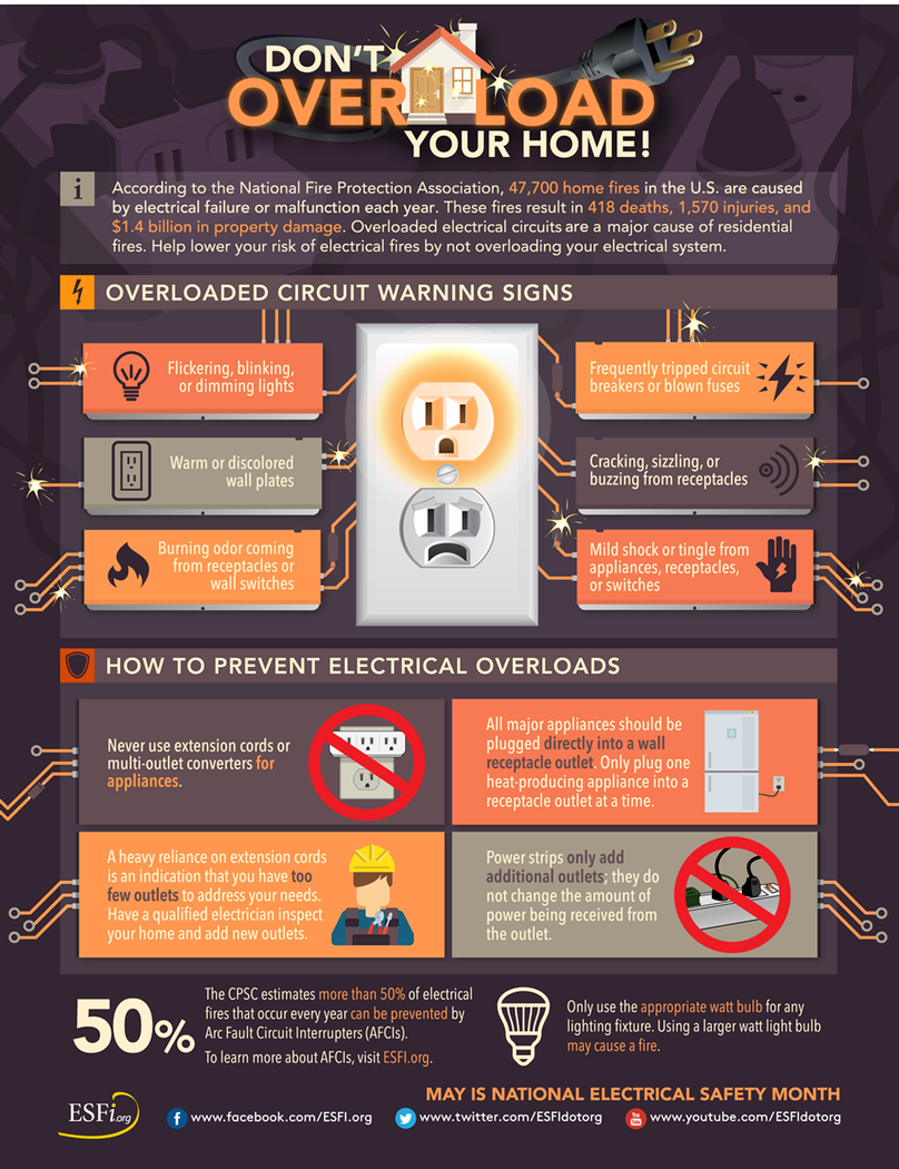 Don't Overload Your Home Prevent Electrical Overloads