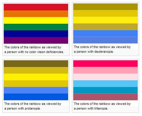 Was Vincent Van Gogh Color Blind It Sure Looks Like It Color Blind Color Blindness Test Color Vision