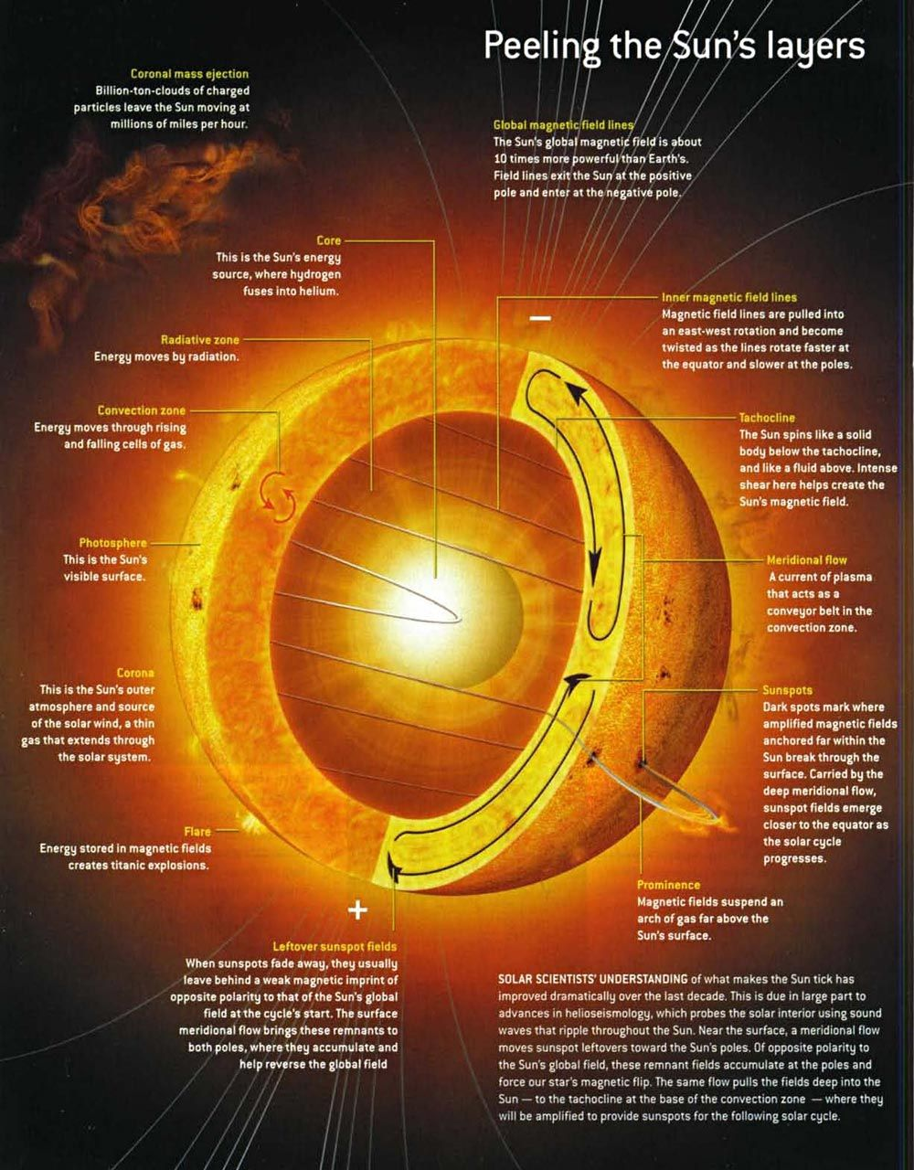 Layers Of The Sun Sol Pinterest Solar System Belt Here Is Diagram Showing Twist
