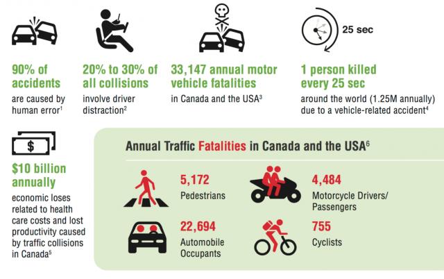 The hazards of driving, image via IBI Group (med billeder)