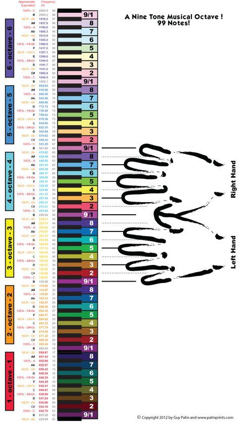 Piano Tone Color Wheel Cheat Codes Pinterest Color Wheels