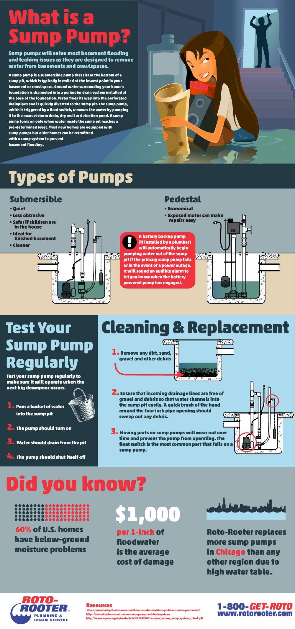 Plumber In Seattle Wa Sump Pump Sump Pump Installation Sump