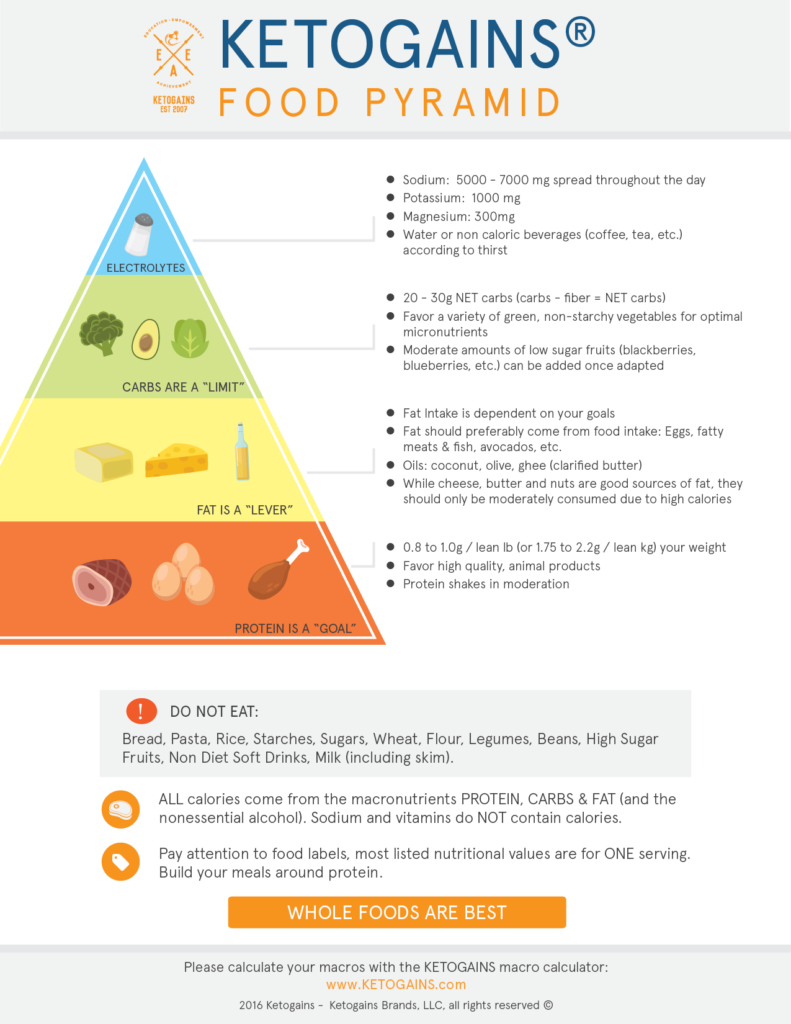 micronutrient goals for low carb diet