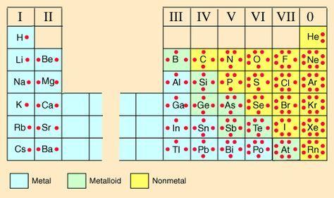 Lewis Dot Diagrams Of The Elements Kémia Tudomány és Tanítás
