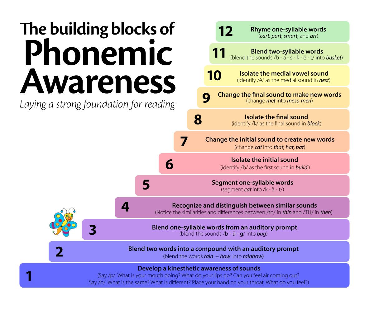 Phonemic Phonological Awareness