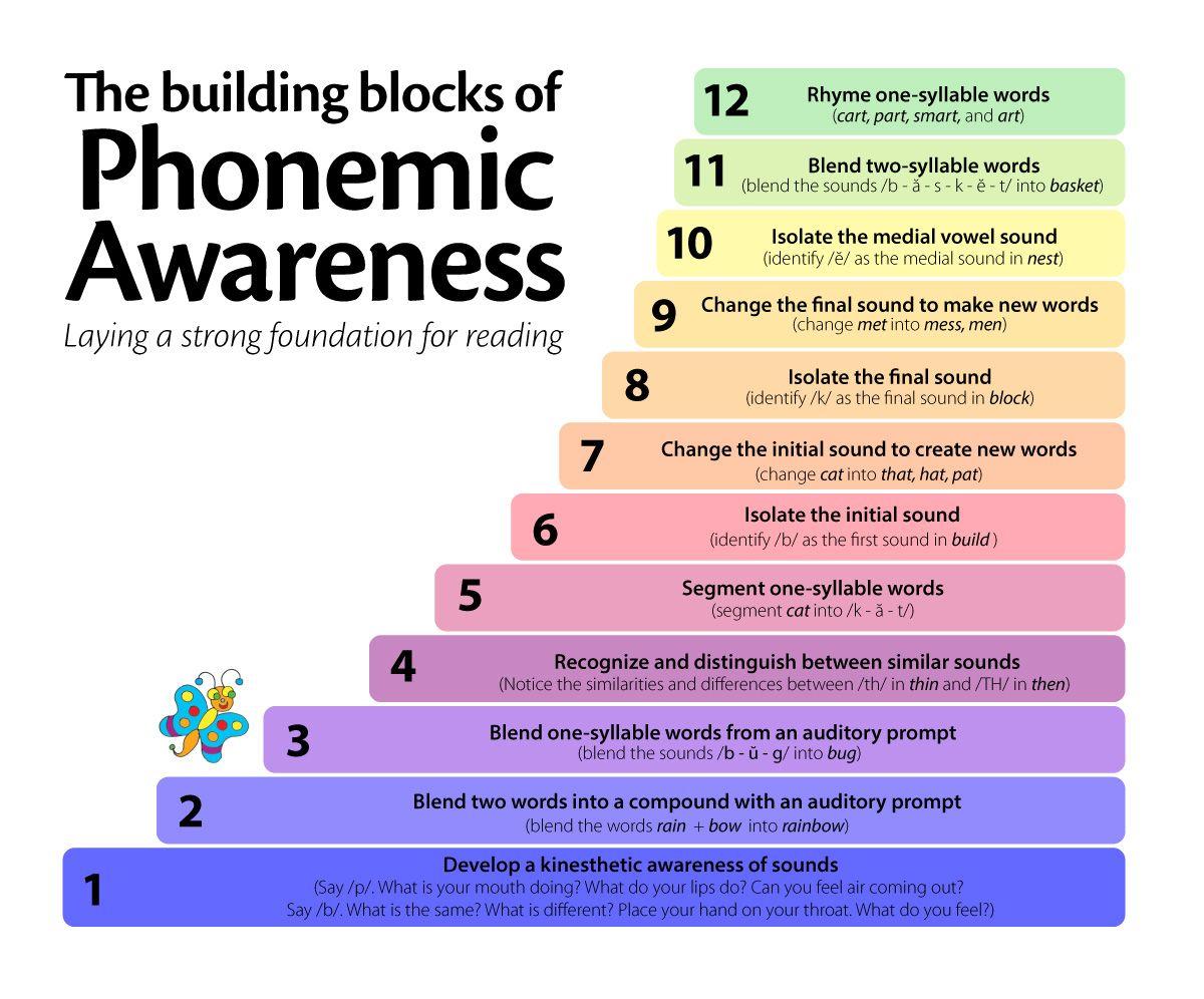 Phonemic Awareness for PreK, K, & 1 | Mrs. Judy Araujo, Reading ...