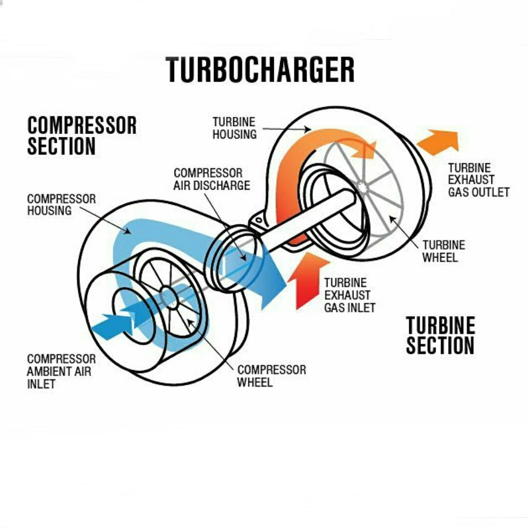hight resolution of turbocharger operation diagram