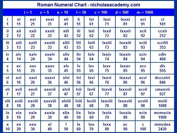 Roman Numerals Tattoo? Pinterest - roman numeral chart template