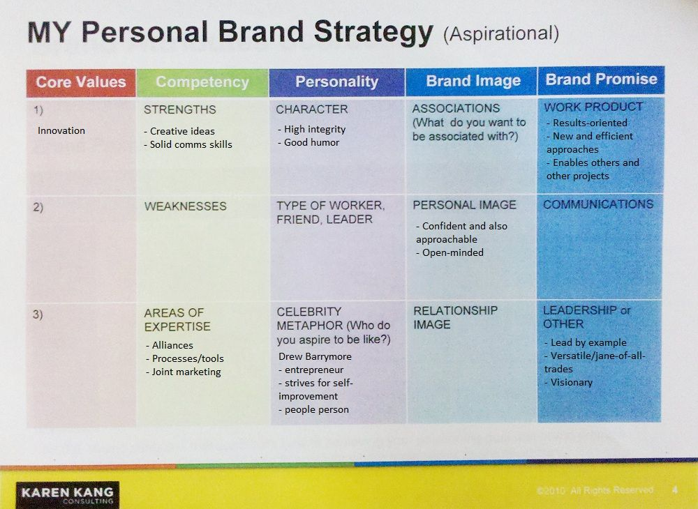 what\'s your personal brand? | Personal Branding | Pinterest ...