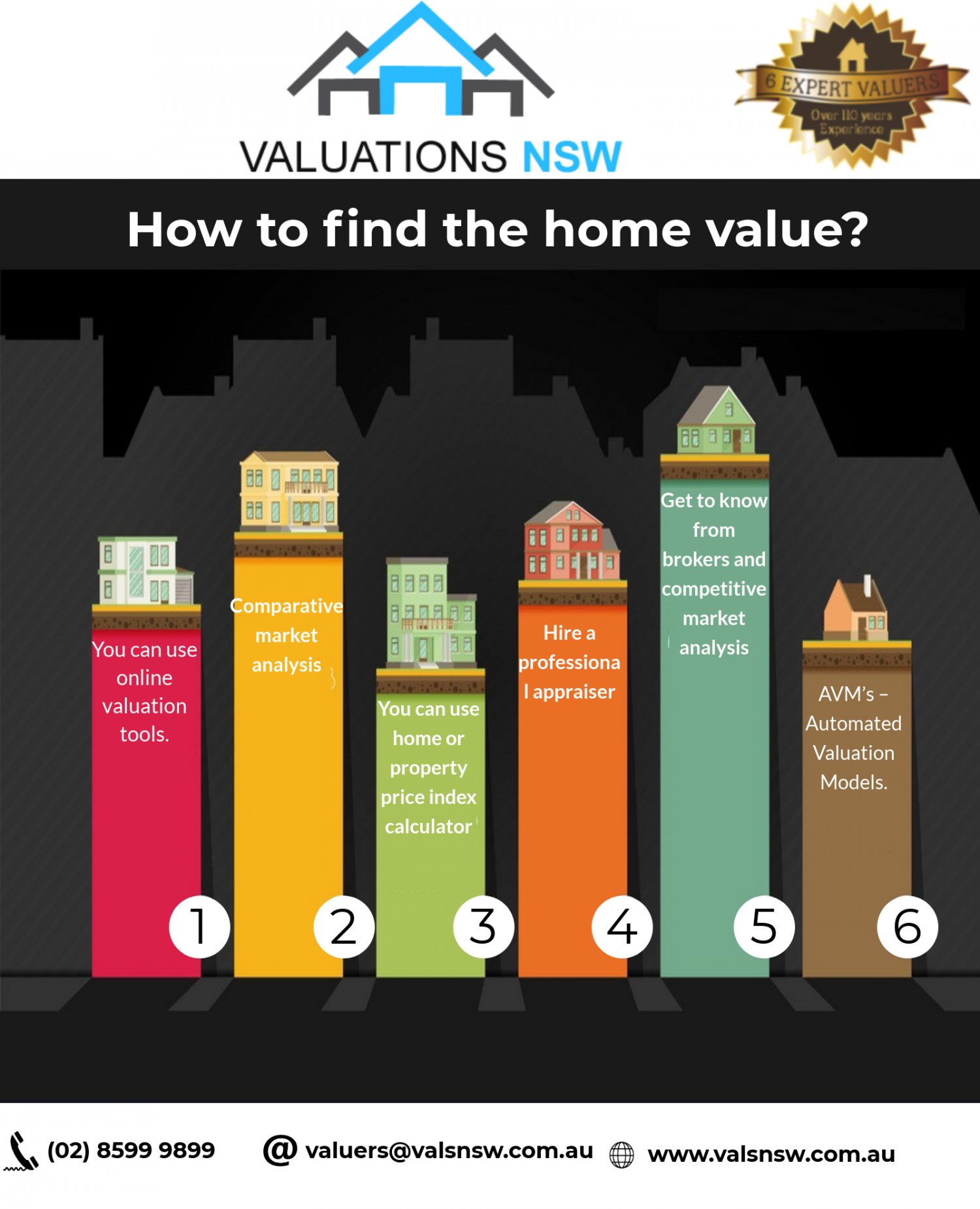 Property Valuations Sydney Property Valuation Home Values Do You Work