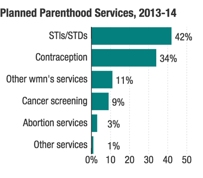 Excellent article on where Government money REALLY goes. BTW, abortions account for 3 percent of Planned Parenthood's services.