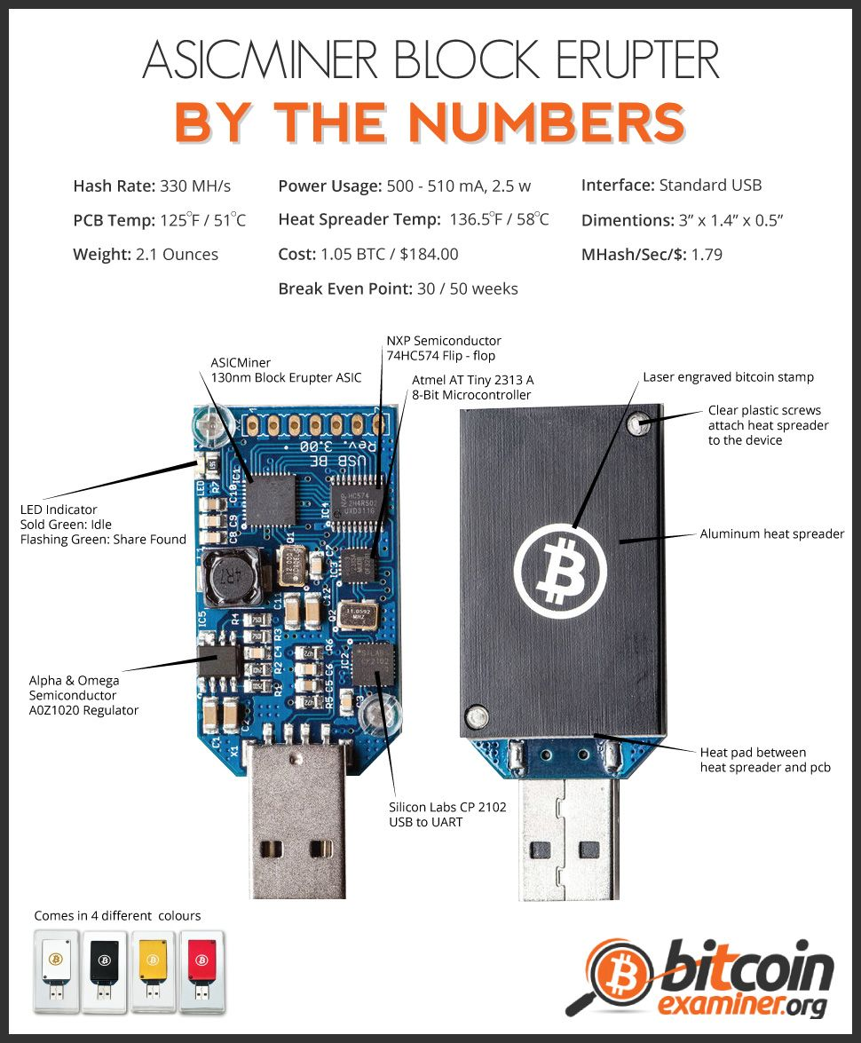 bitcoin erupter