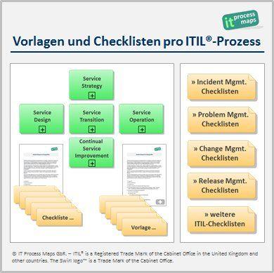 Itil Checklisten It Process Wiki Checklisten Vorlage Checkliste Service Design