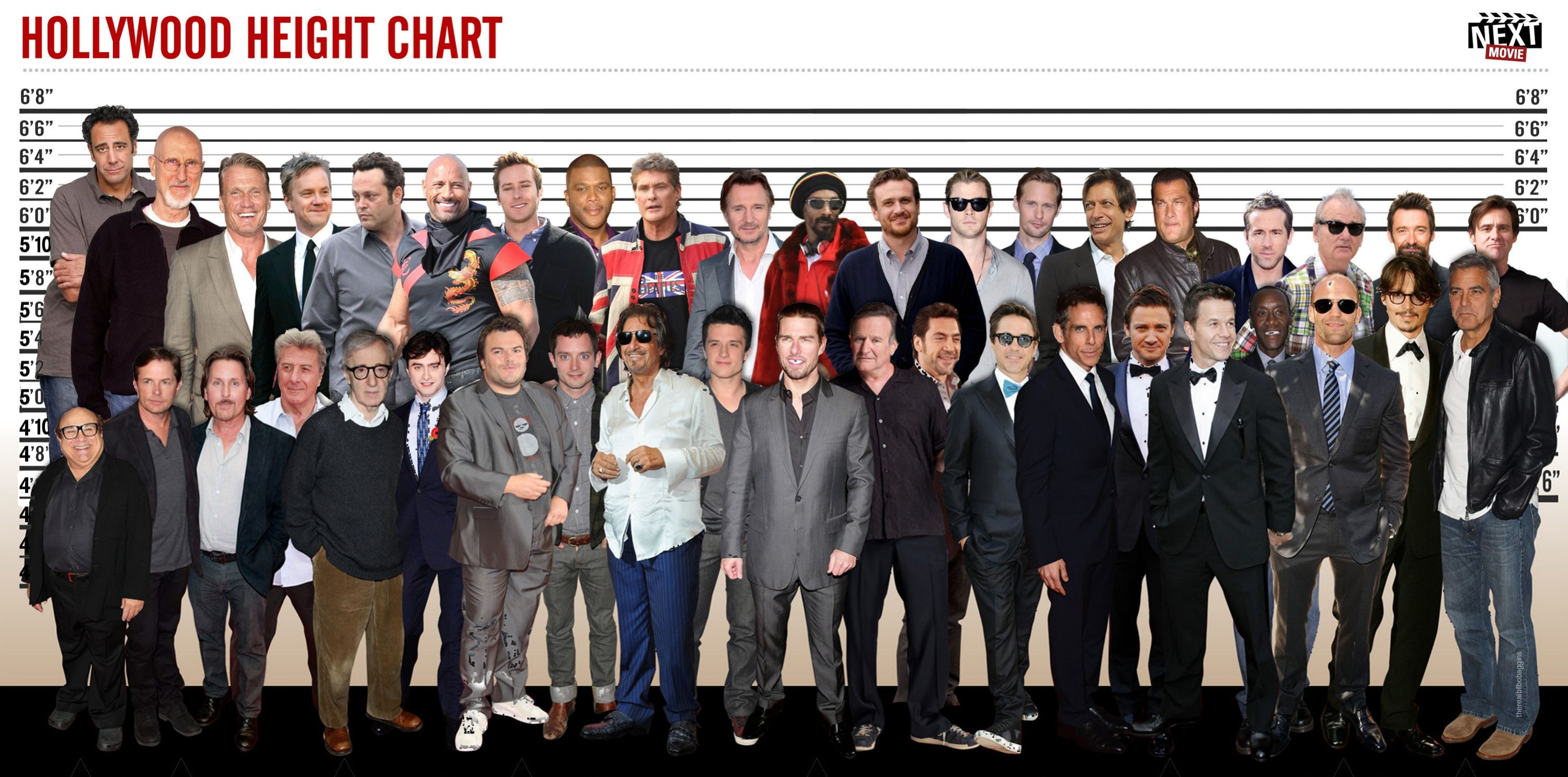 Improved Hollywood Height Chart