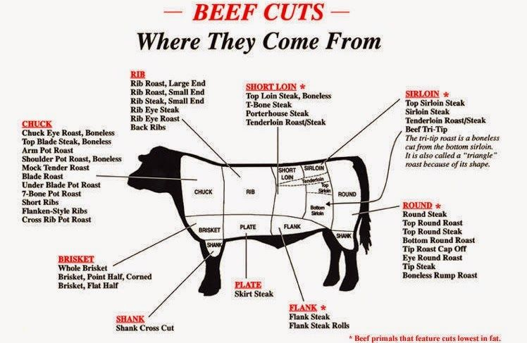 Side Of Beef Diagram House Wiring Diagram Symbols
