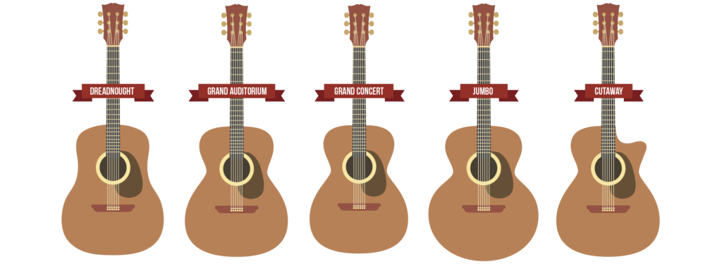 Acoustic Guitar Body Shape And Sizes Most Guitars Can Be Categorised As One Of 4 Basic Shapes Dreadnought This Is T Guitar Acoustic Guitar Acoustic