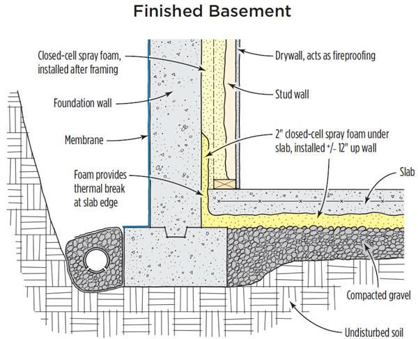 Insulating A Slab With Spray Foam Basement Construction Spray Foam Finishing Basement