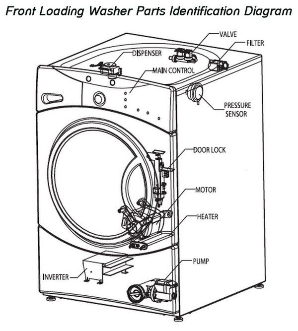 How To Fix A Washing Machine That Is Not Spinning or