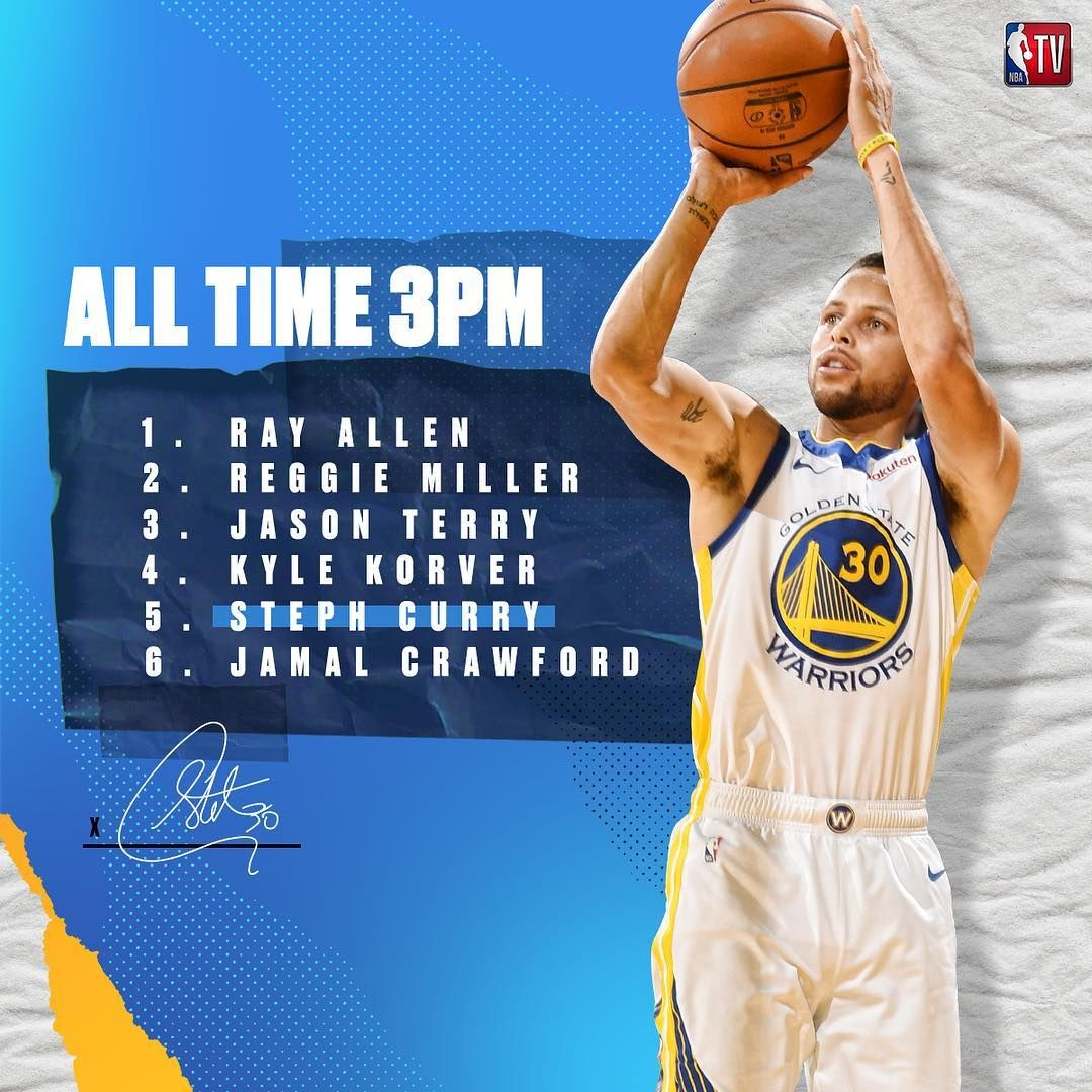 Congrats To Stephencurry30 For Moving Into 5th Place On The Nba S All Time 3pm List All About Time Steph Curry Kyle Korver