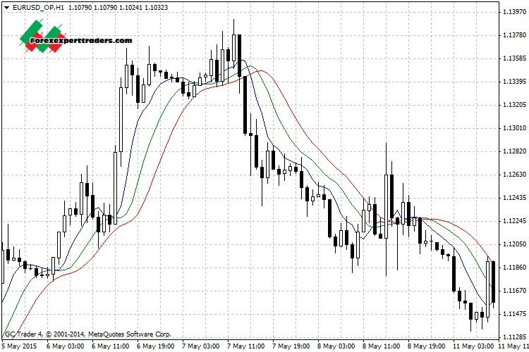 Ma Triple Median Forex Mt4 Indicator Forex Forex Trading System Forex Trading