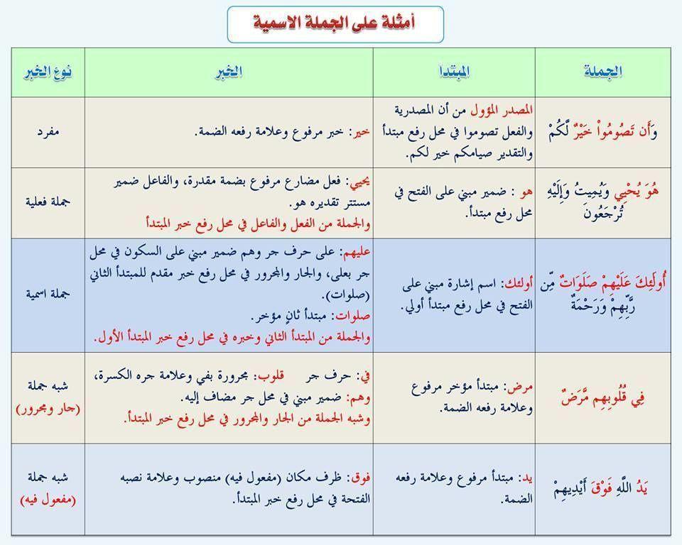 مدخل الى اللغة العربية بطاقات Juste Pour Le Plaisir Du Partage Apprendre L Arabe Langue Arabe Manuel Scolaire