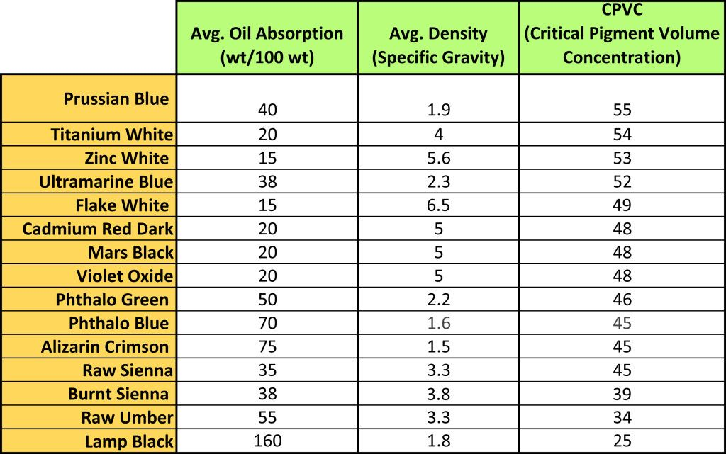 A Table Listing The Average Oil Absorption Density And Cpvc For A Selection Of Common Oil Color Paint Color Chart Colorful Paintings Acrylic Color Mood Chart