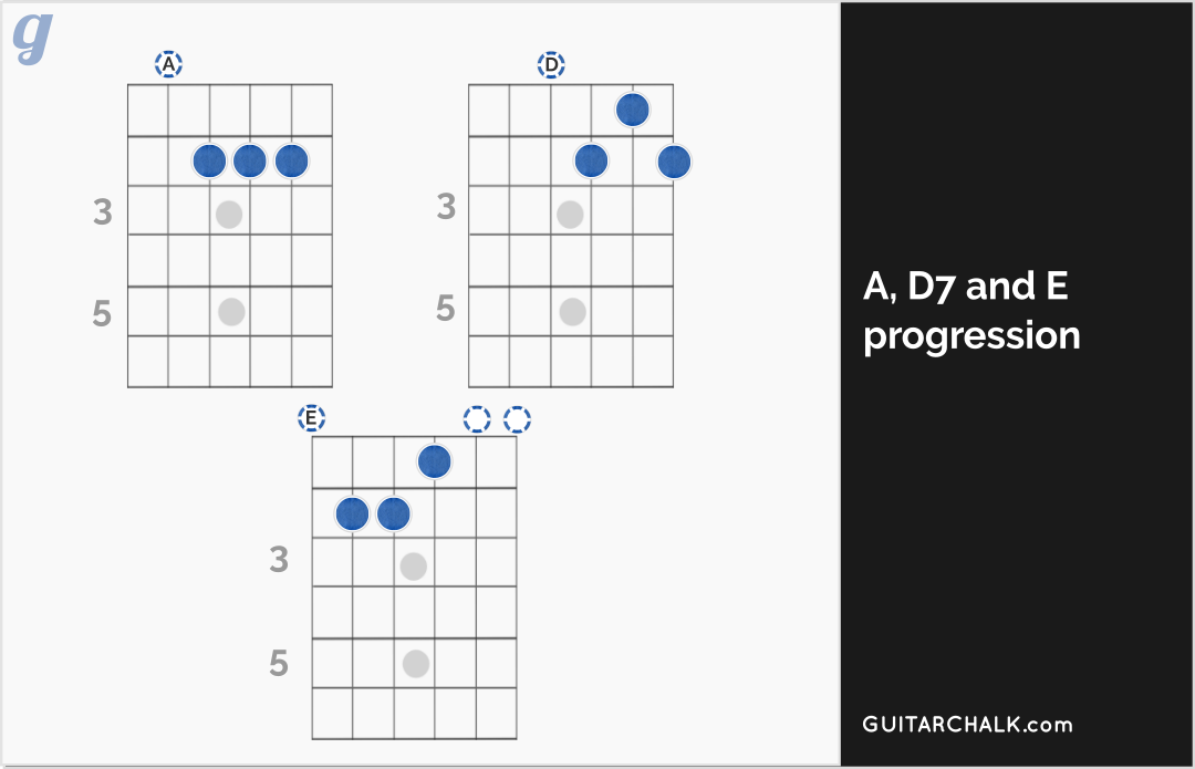A D7 And E Blues Chord Progression Diagram Guitar Pinterest