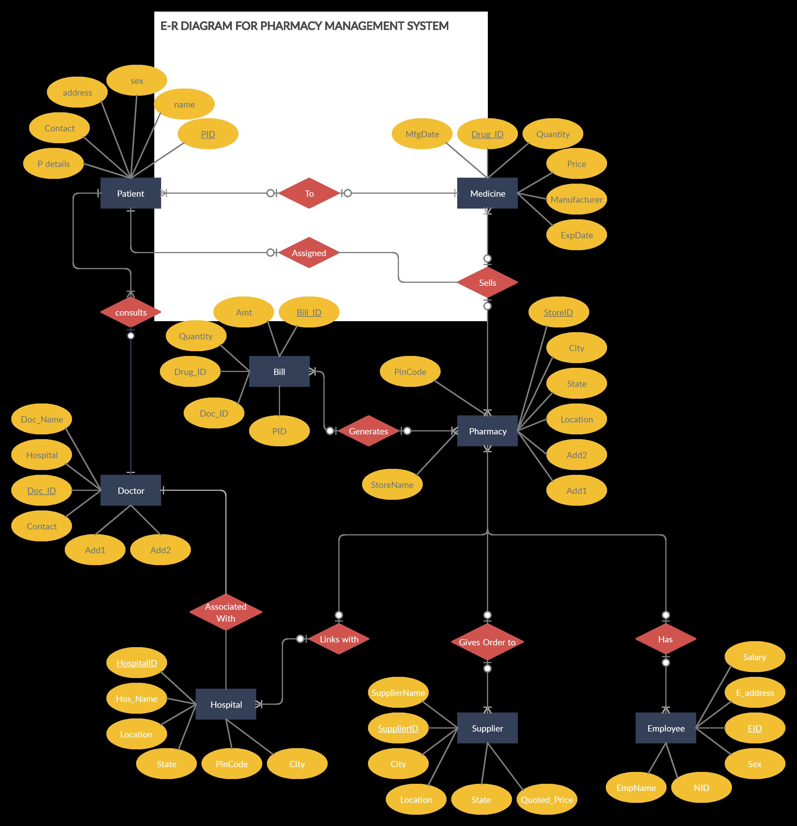 Pharmacy Management System Relationship Diagram Diagram Pharmacy