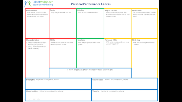 What topics should be on a personal performance canvas? - Quora