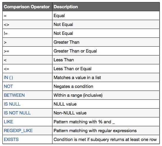 Review The Comparison Operators Available In Oracle Oracle
