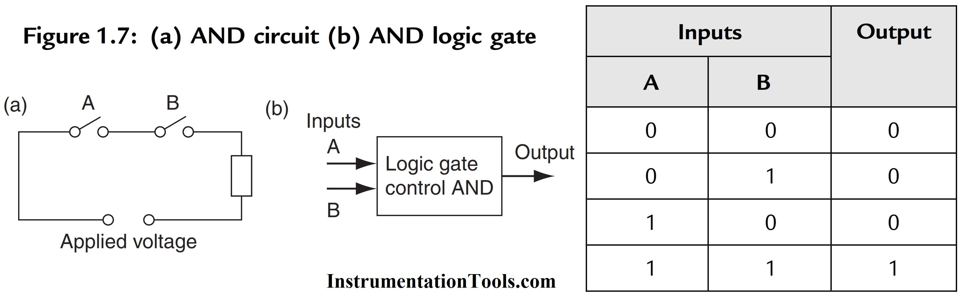 Plc Logic Functions Instrumentation Tools Pinterest Ladder Diagram Nand Gate