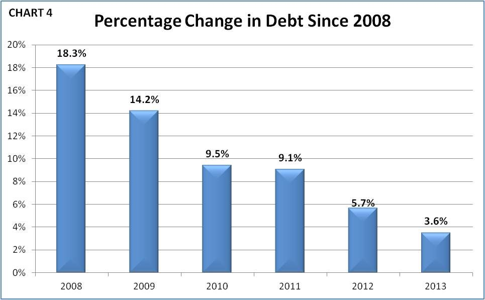 Percent Chg in Public Debt From 2008 to 2013