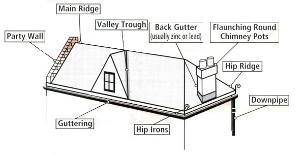 Pin By Dnb Roofing Virginia On Roofing For Beginners Roof Detail Roofing Trough