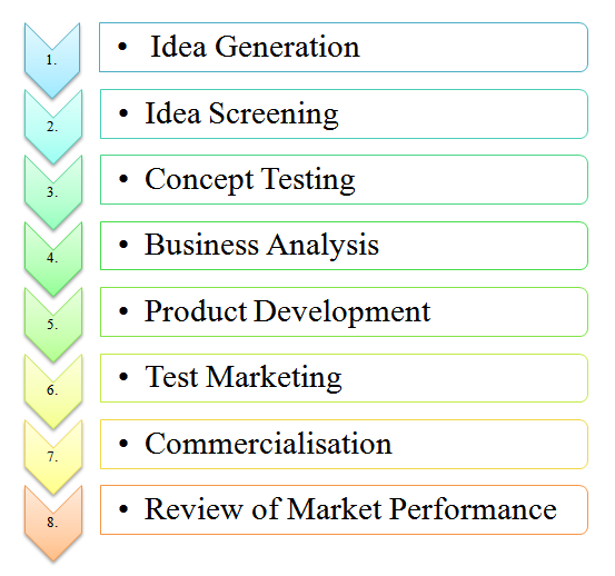 Stages Process Steps Of New Product Development New Product Development Product Development Stages Development