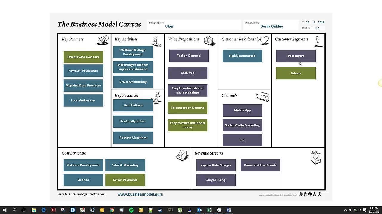 Uber Business Model Canvas Business Model Canvas Uber Business Business Canvas
