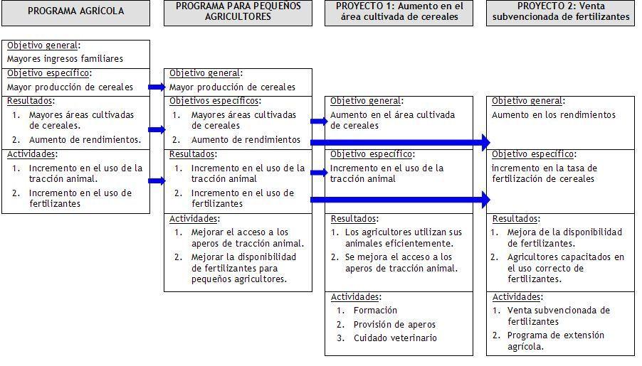 marco logico - Buscar con Google | ENFOQUE DE MARCO LÓGICO ...