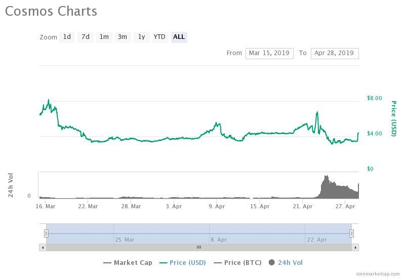 Cosmos Soars 27 Upon Binance Listing, Crypto Community