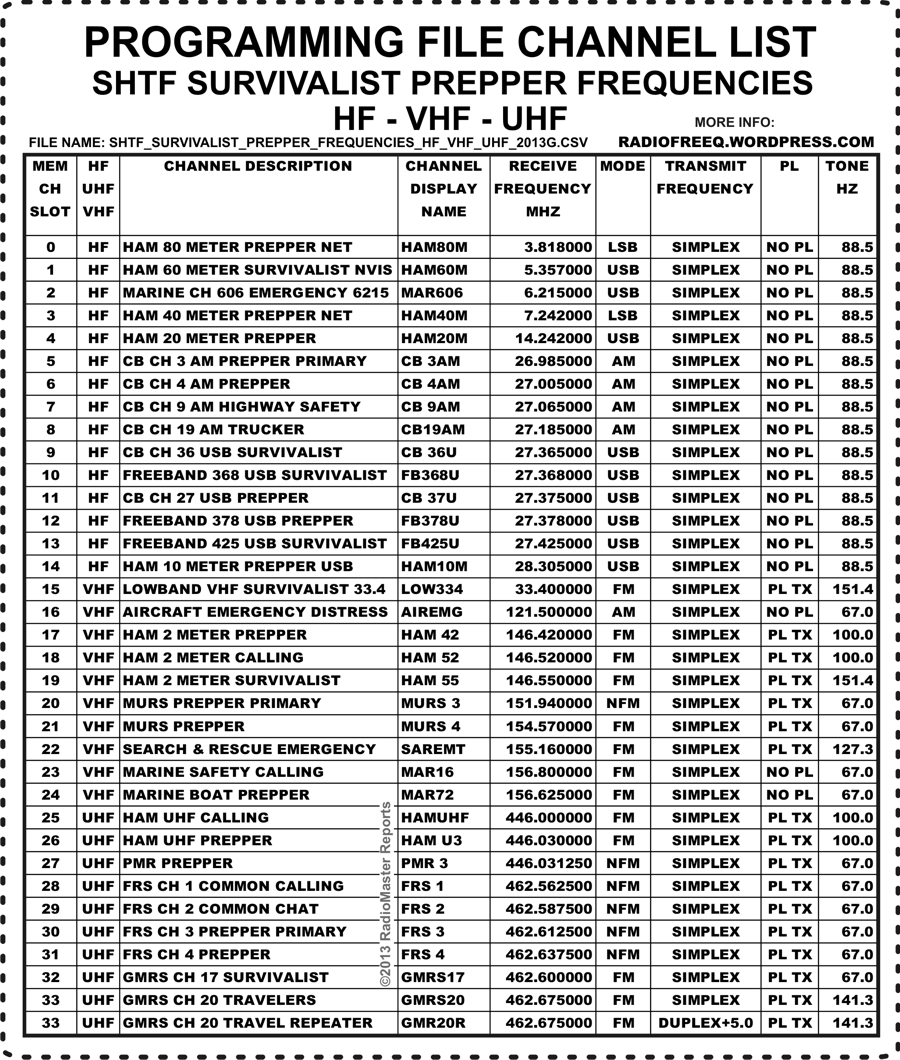 CLICK TO PRINT – SHTF FREQUENCY LIST – Survivalist Prepper Channel Frequencies Chart VHF UHF HF CB MARINE HAM FRS GMRS PMR MURS FM SSB AM