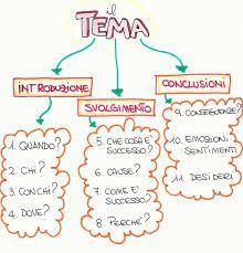 il verbo scuola media - Cerca con Google