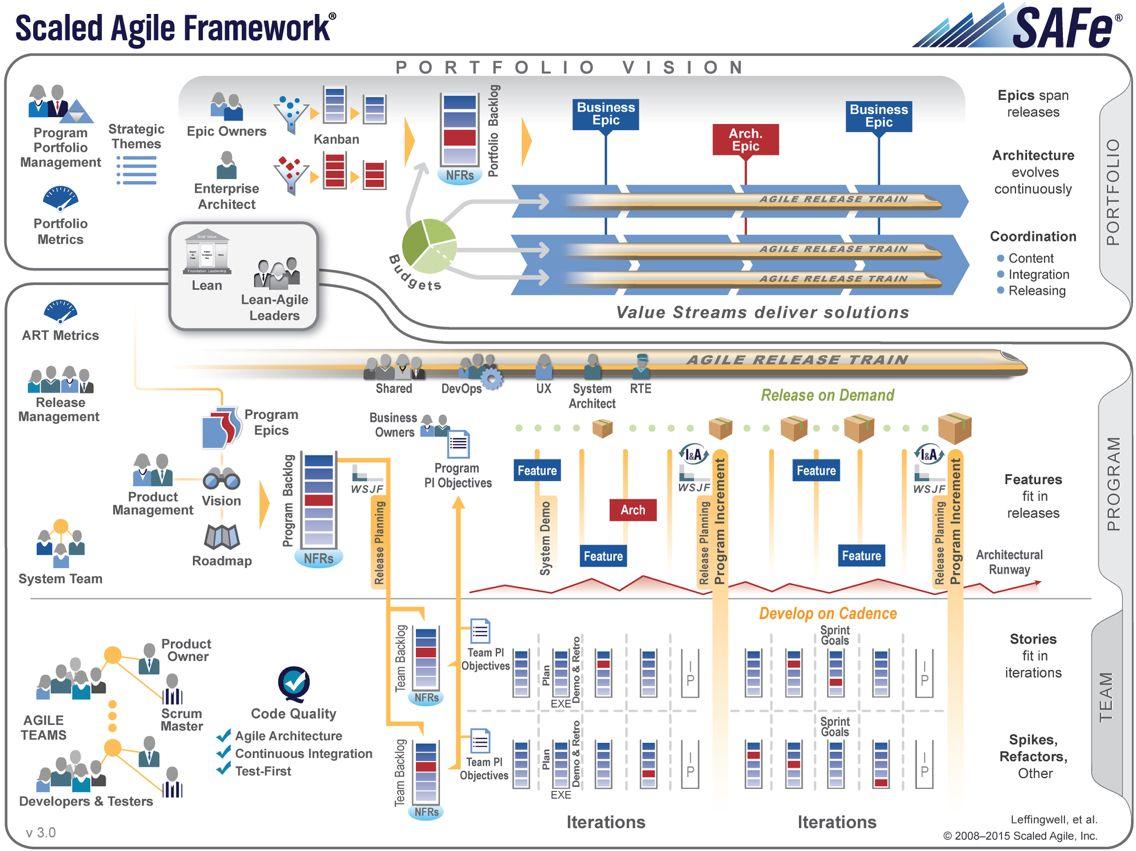 Scaled Agile Framework Safe Agile Software Development