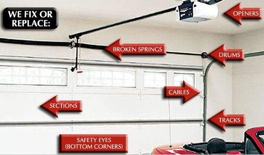All Of Us, Lake Stevens Garage Door Repair Providers Understand That Your  Current Car Port Is The Existing Sectors And Not Space For You To Car Park  Your ...
