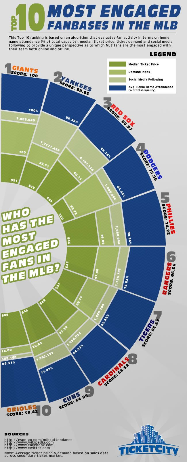 San Francisco Giants Lead All Mlb Teams In Fan Engagement All Mlb Teams San Francisco Giants Fan Engagement