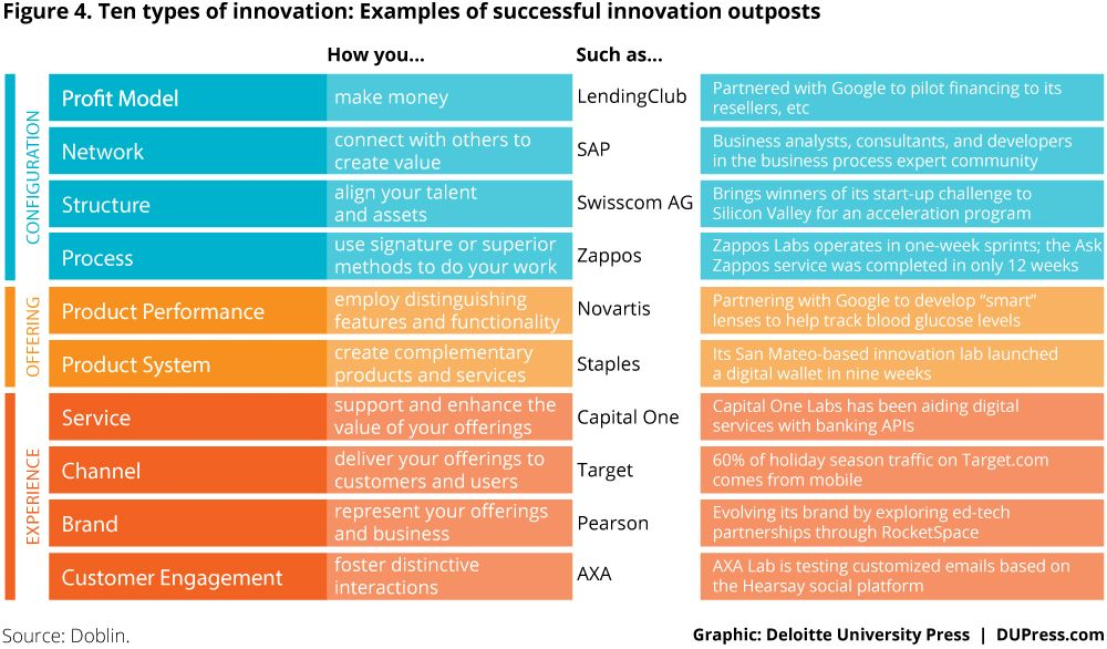 3274_Figure 4 Ten types of innovation Examples of successful - investment analysis sample
