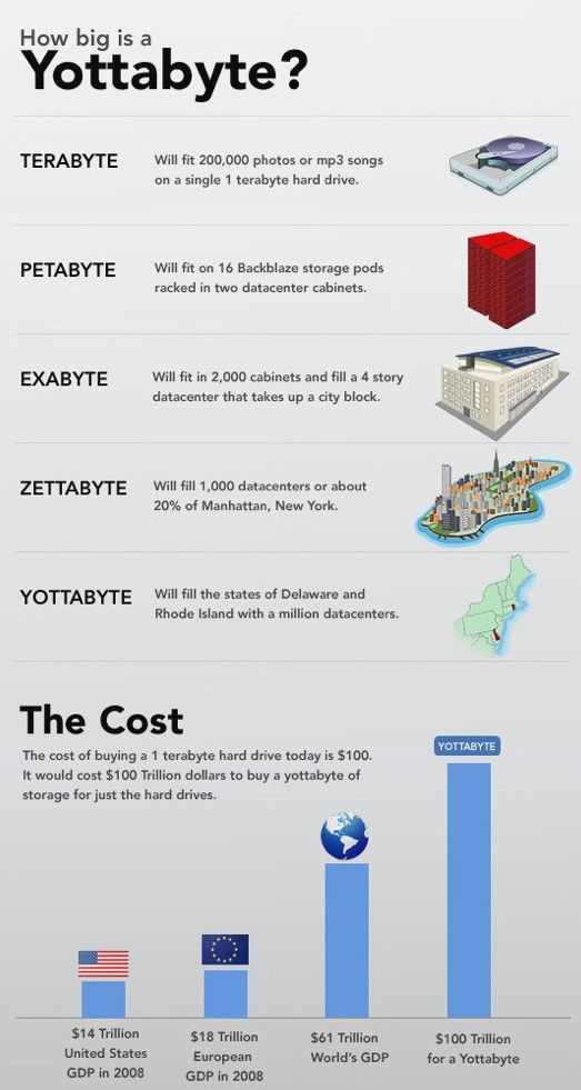 The One Hundred Trillion Dollars Hard Drive Infographic
