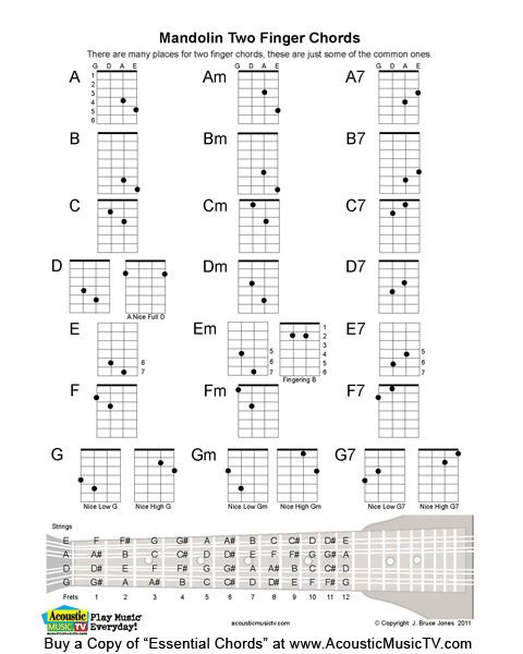 Fingering Diagram Tabs Acoustic Electric Music Learning Tool Guitar Chord Chart