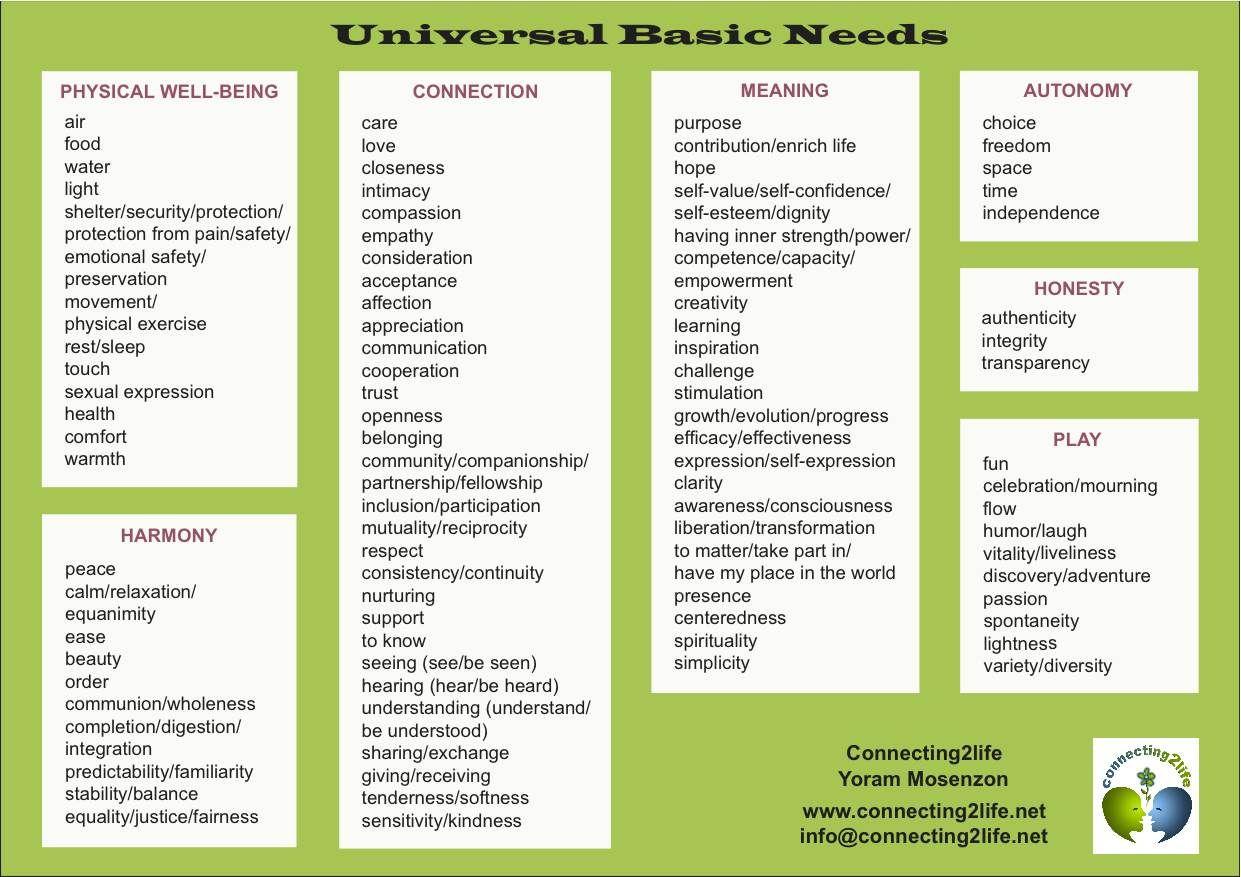 Universal Basic Needs Nonviolent communication