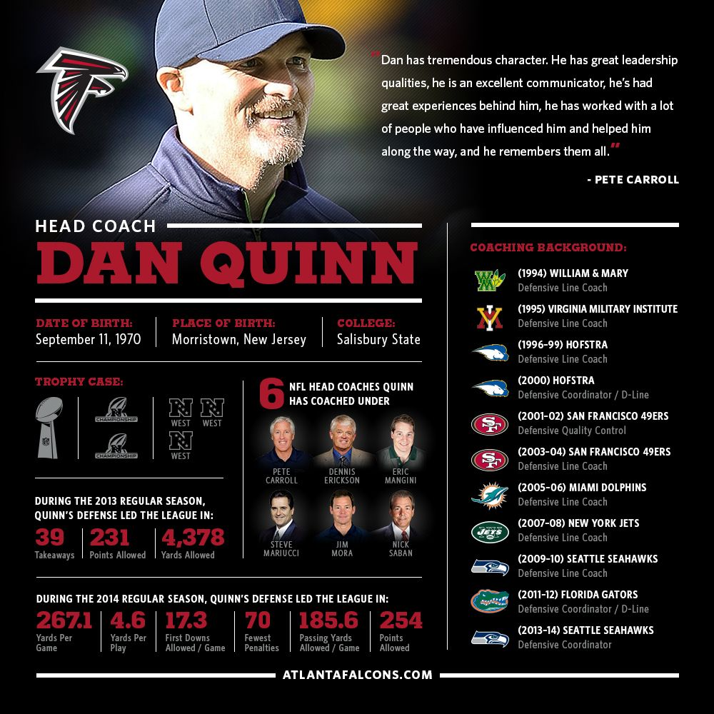 5 Things About New Head Coach Dan Quinn Atlanta Falcons Memes Atlanta Falcons Atlanta Falcons Crafts