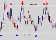 Cryptocurrency support and resistance chart